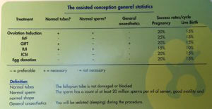 Assisted Conception General Stats